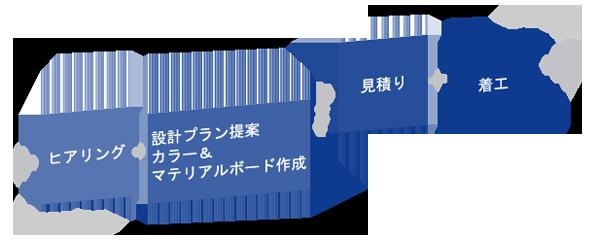 planning-design-sp
